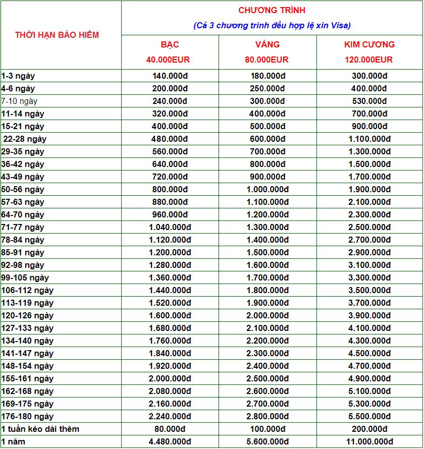 biểu phí bảo hiểm du lịch quốc tế flexi Bảo Việt