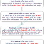 Quy trình bồi thường bảo hiểm sức khỏe của Bảo Việt